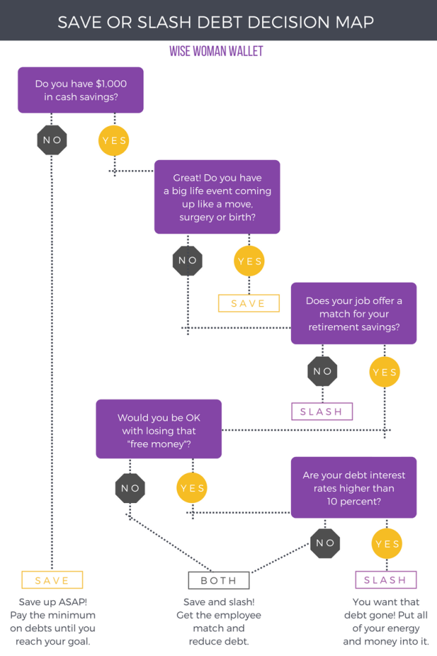 Save or Pay Off Debt Decision Tree